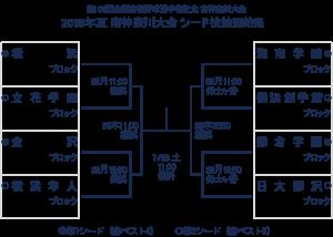 神奈川高校野球シード